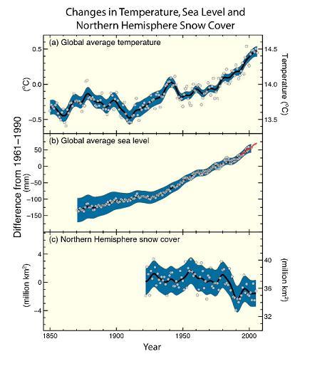 ipcc-graphs.jpg