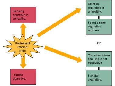 Cognitive Dissonance Diagram