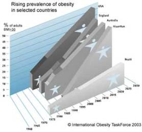 Rising Incidence of Obesity
