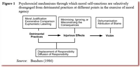 Process of Moral Disengagement - from Bandura paper