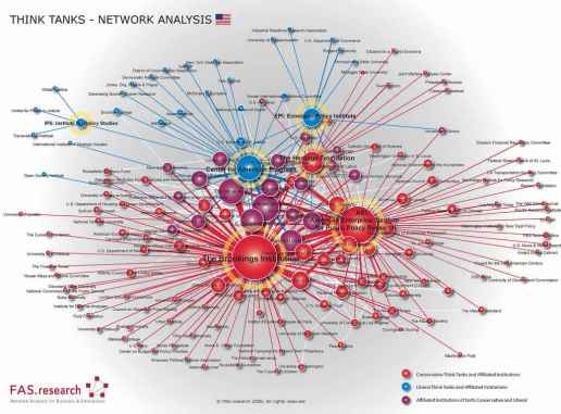 think-tank-map from FAS Research